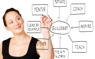 What is HR and why is Human Resource Management so important