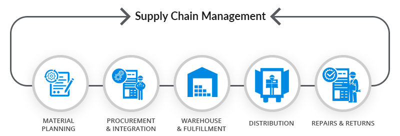 Supply chain management course and the skills you will acquire